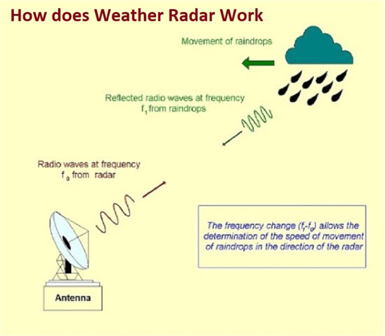 How does Weather Radar Work